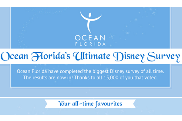 Ocean Florida reports Disney bookings up 30%